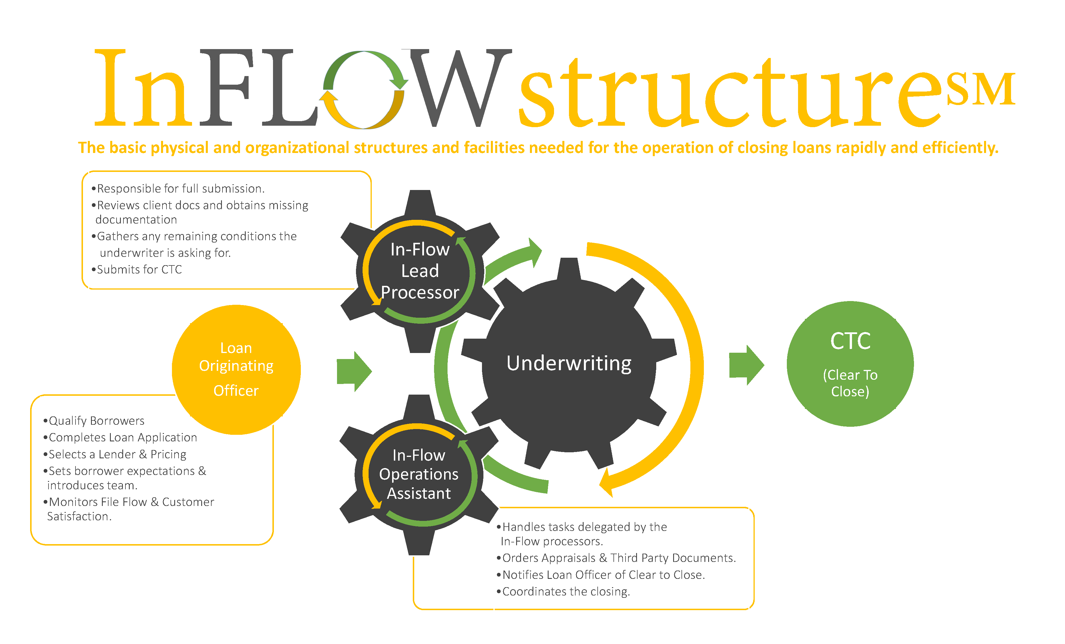 InFLOWstructure